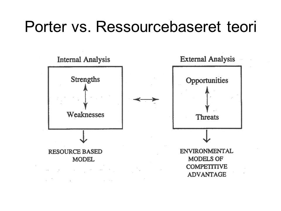 Porter vs. Ressourcebaseret teori