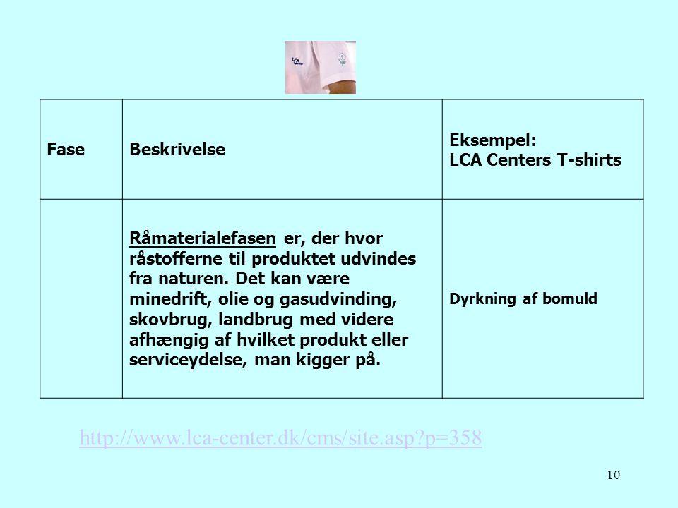 http://www.lca-center.dk/cms/site.asp p=358 Fase Beskrivelse