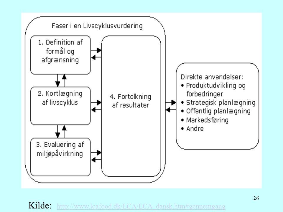 Kilde: http://www.lcafood.dk/LCA/LCA_dansk.htm#gennemgang