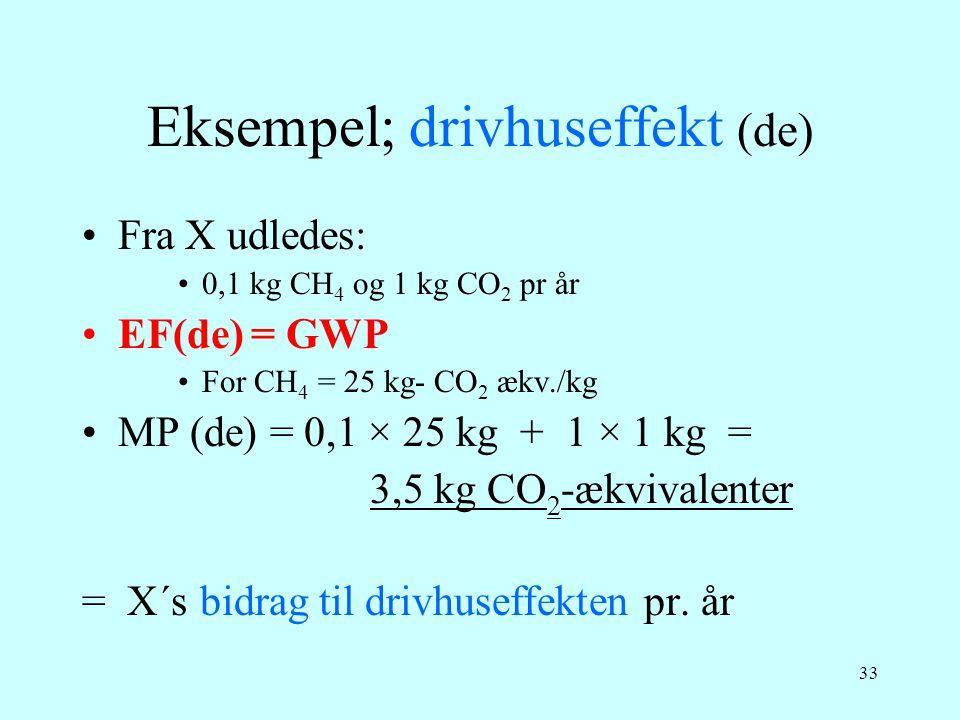 Eksempel; drivhuseffekt (de)
