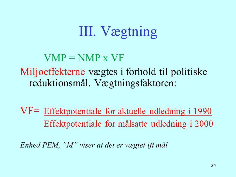 III. Vægtning VMP = NMP x VF