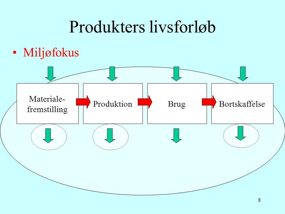 Produkters livsforløb