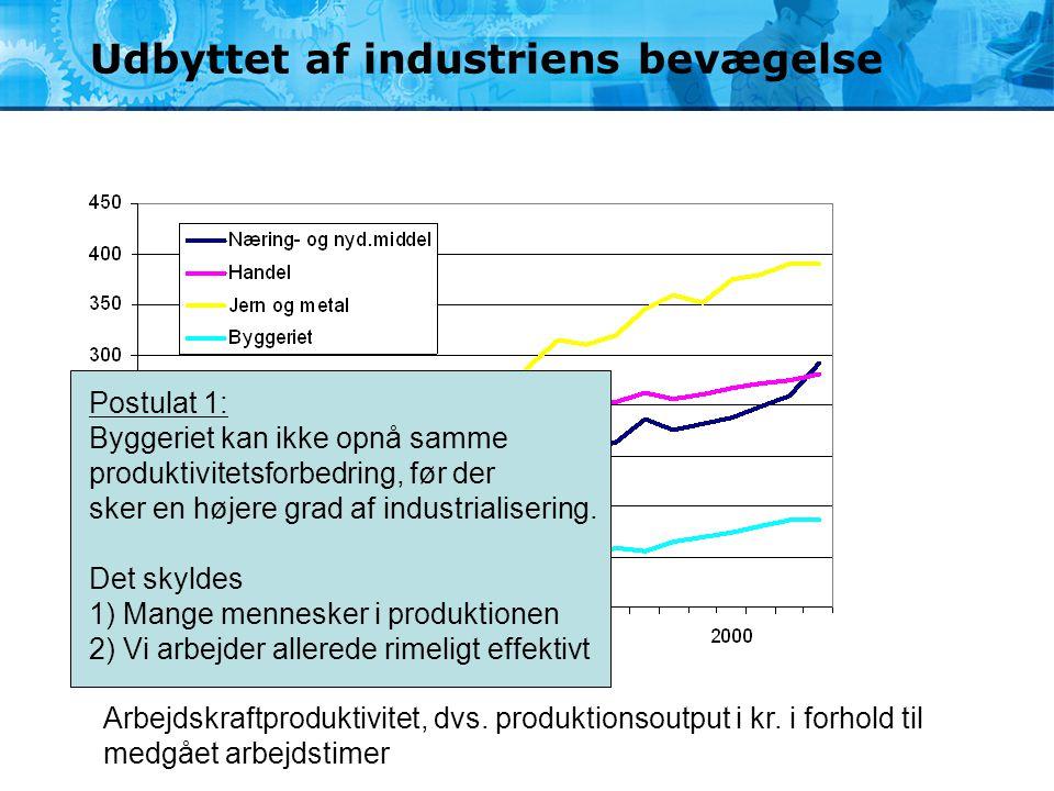 Udbyttet af industriens bevægelse
