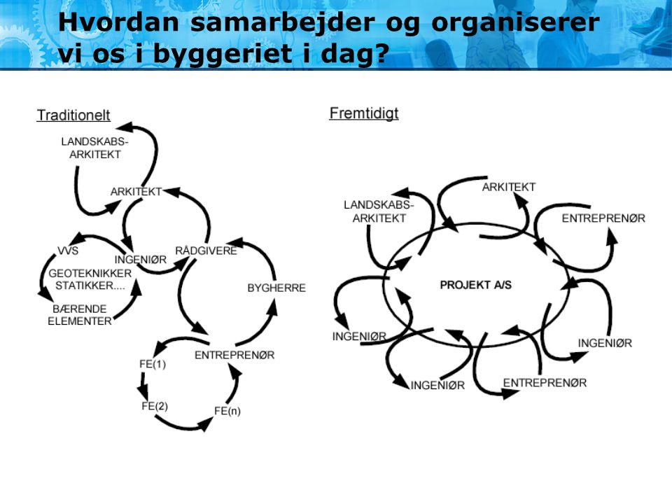 Hvordan samarbejder og organiserer vi os i byggeriet i dag