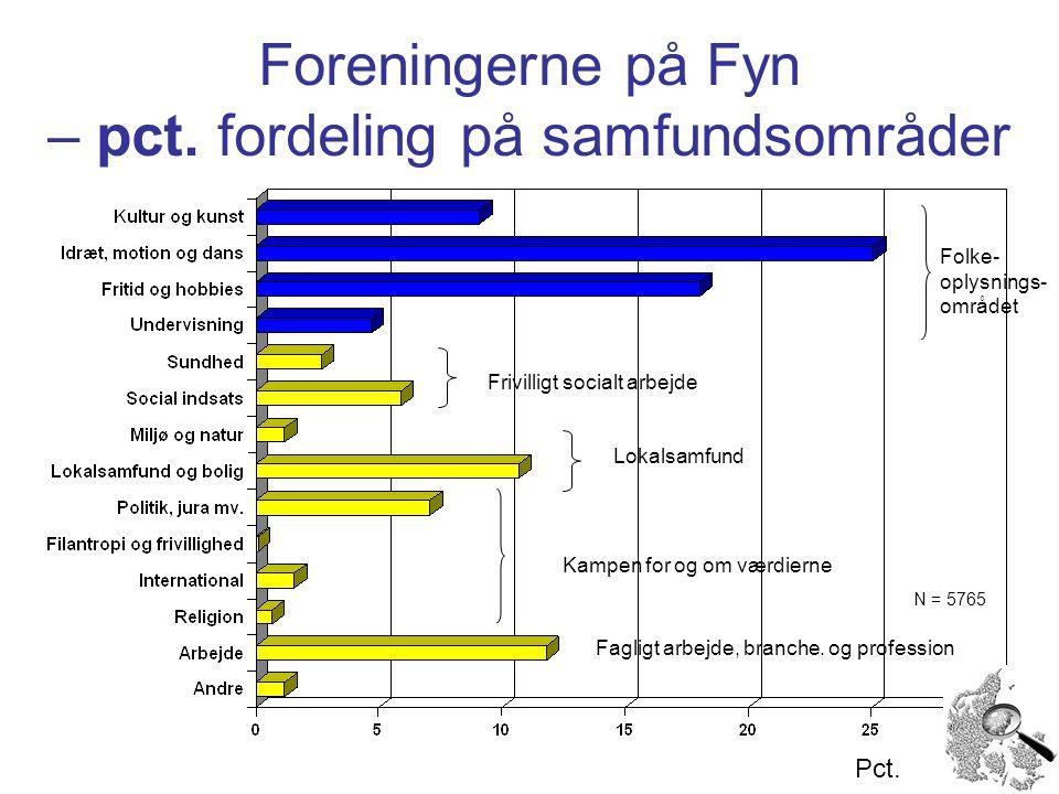 Foreningerne på Fyn – pct. fordeling på samfundsområder