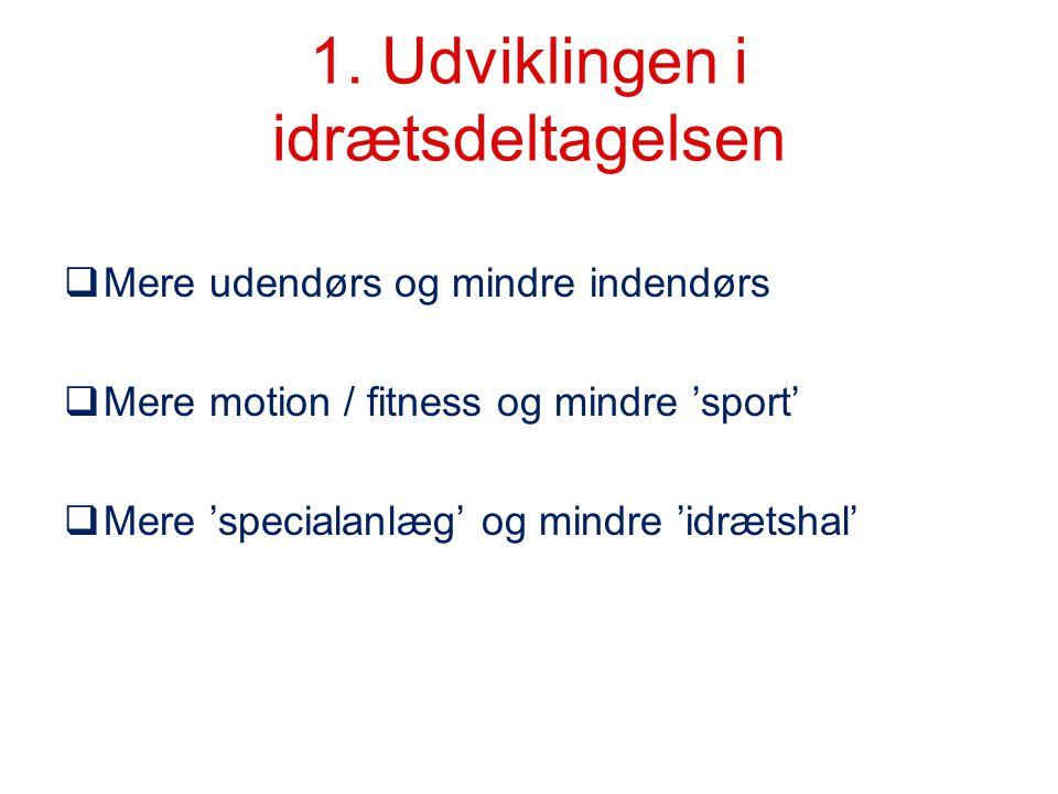 1. Udviklingen i idrætsdeltagelsen