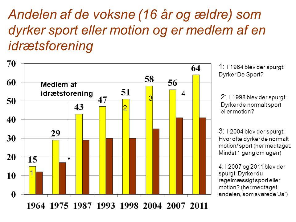 Andelen af de voksne (16 år og ældre) som dyrker sport eller motion og er medlem af en idrætsforening
