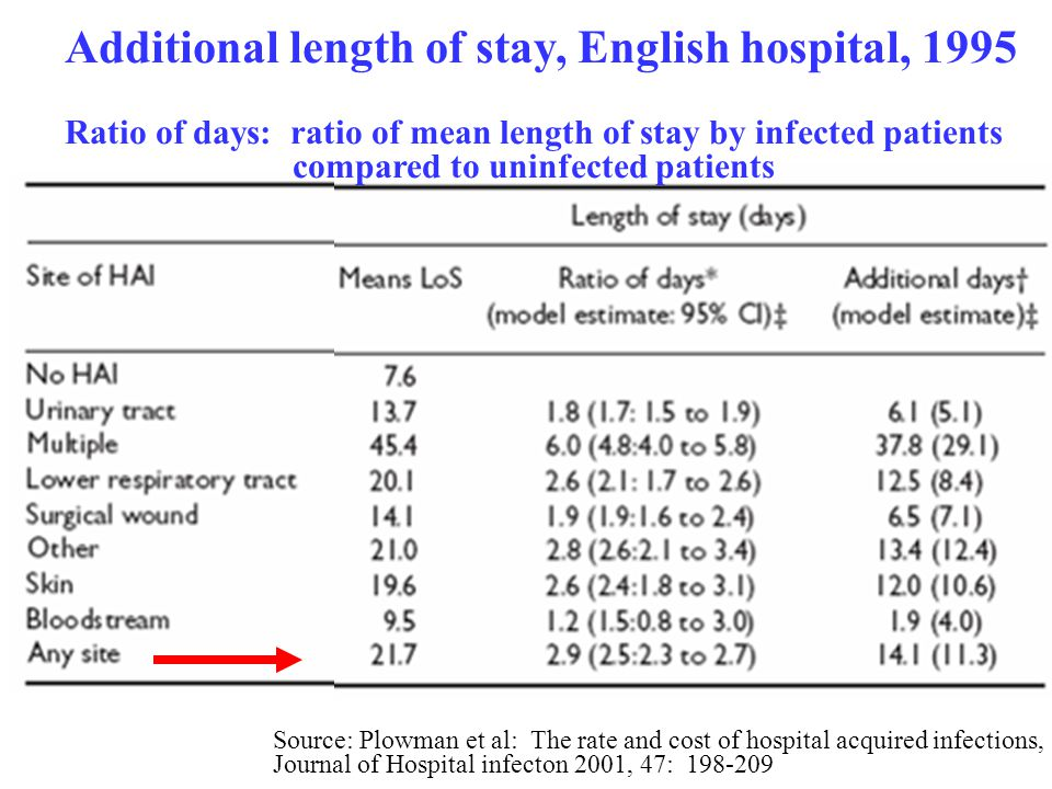 Additional length of stay, English hospital, 1995