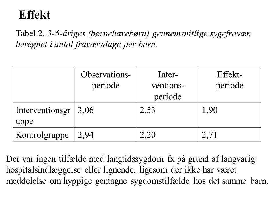 Effekt Tabel 2. 3-6-åriges (børnehavebørn) gennemsnitlige sygefravær, beregnet i antal fraværsdage per barn.