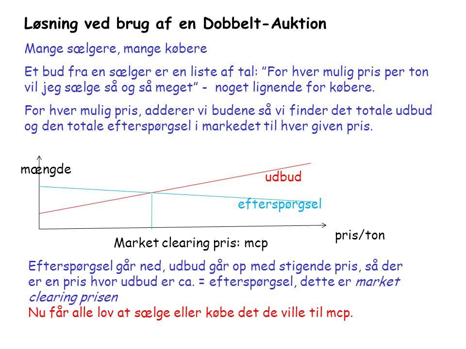 Løsning ved brug af en Dobbelt-Auktion