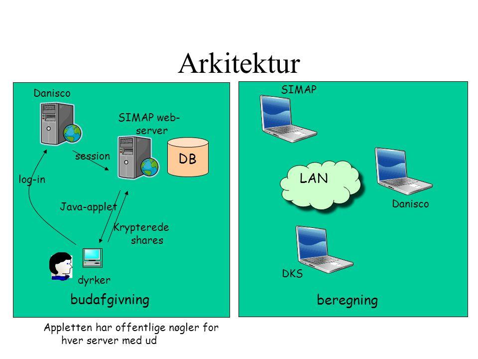 Arkitektur DB LAN budafgivning beregning SIMAP Danisco