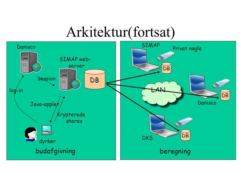 Arkitektur(fortsat) DB LAN budafgivning beregning SIMAP Danisco