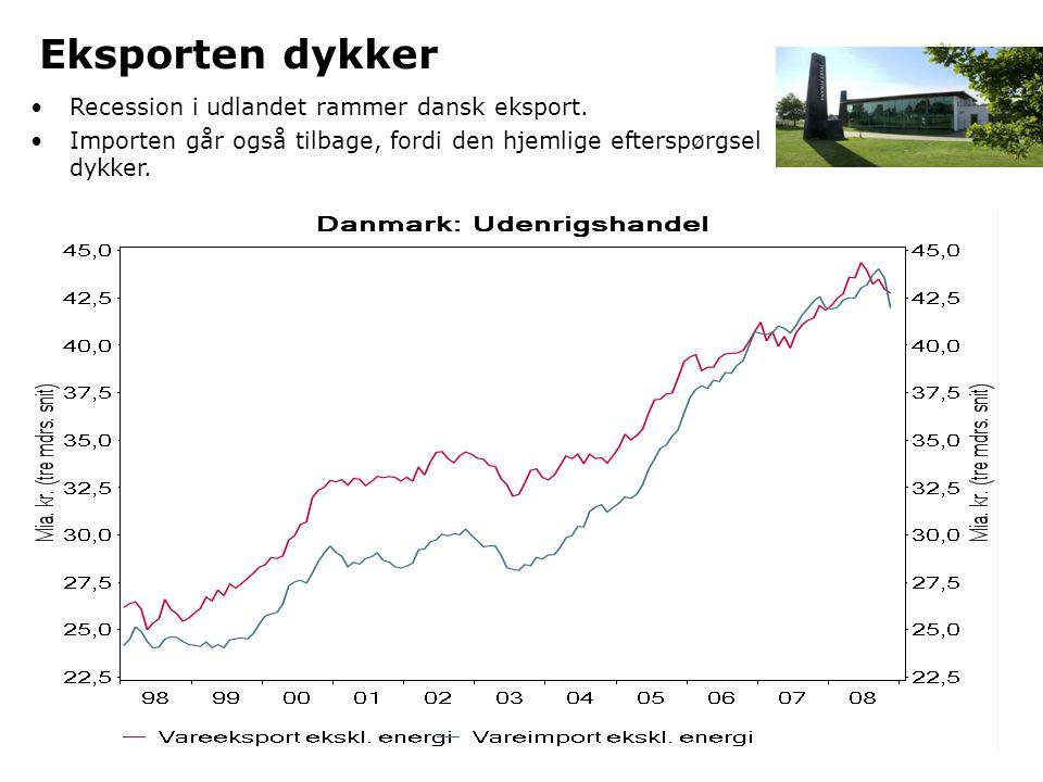 Eksporten dykker Recession i udlandet rammer dansk eksport.