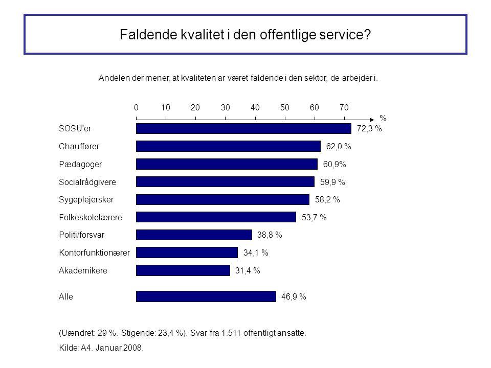 Faldende kvalitet i den offentlige service