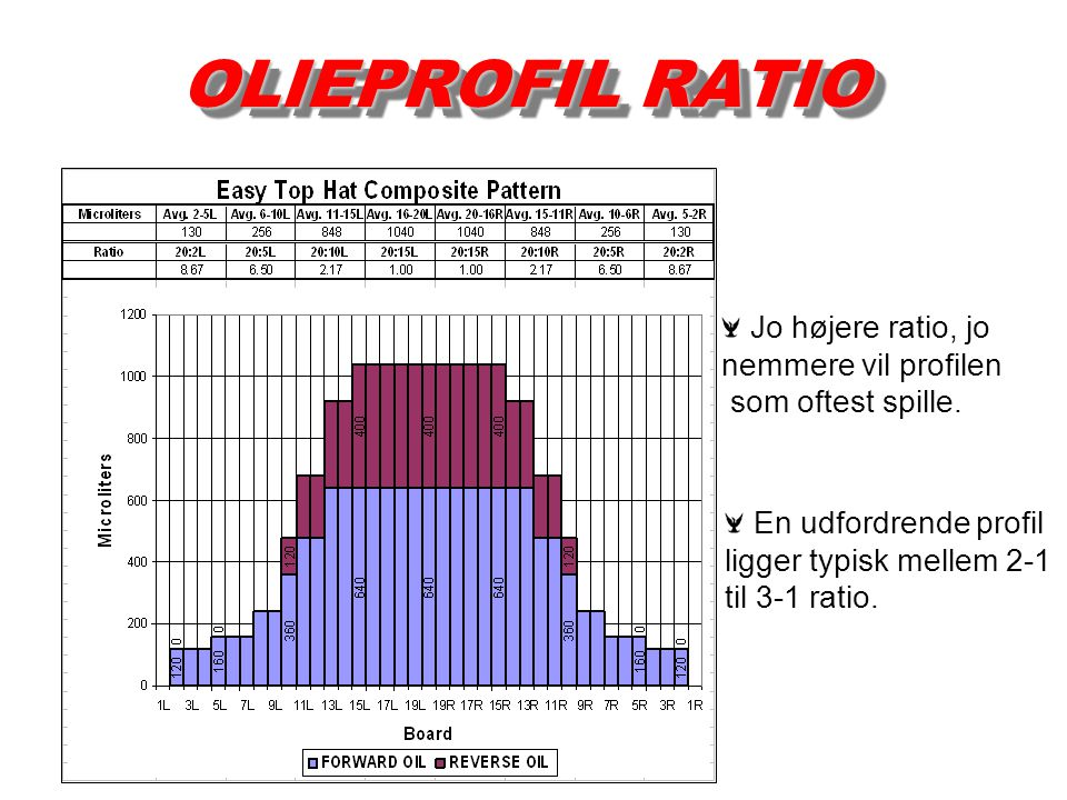 OLIEPROFIL RATIO Jo højere ratio, jo nemmere vil profilen