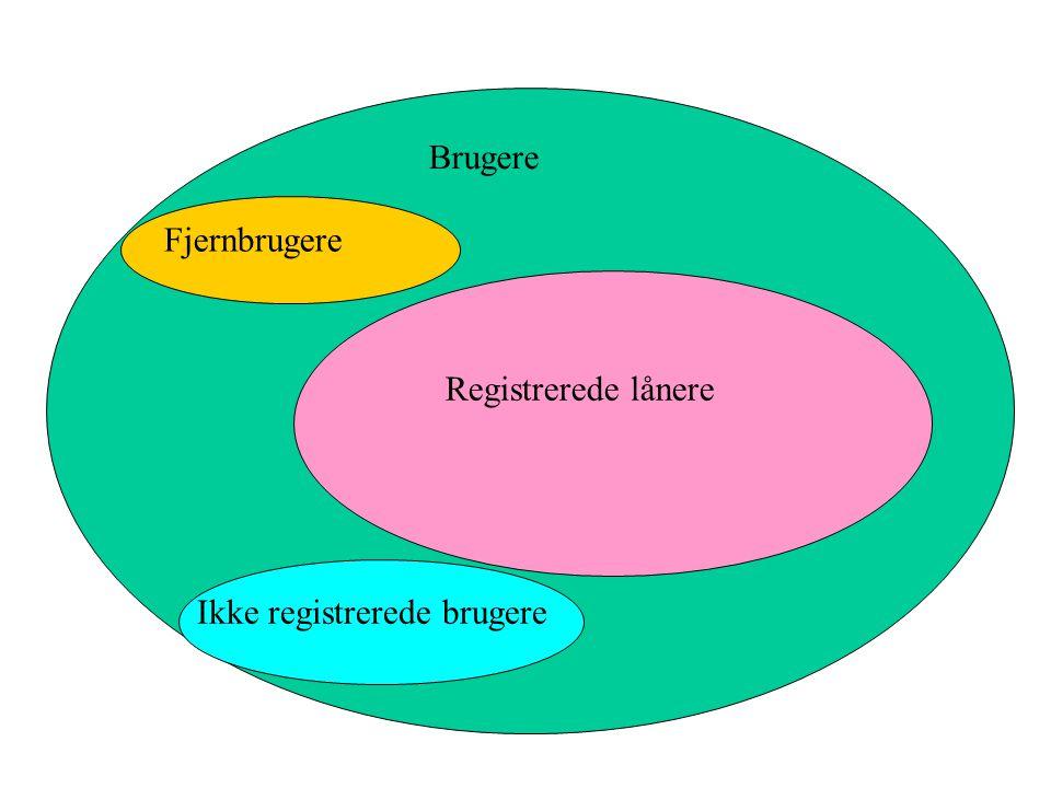 Brugere Fjernbrugere Registrerede lånere Ikke registrerede brugere