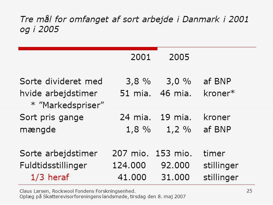 Tre mål for omfanget af sort arbejde i Danmark i 2001 og i 2005