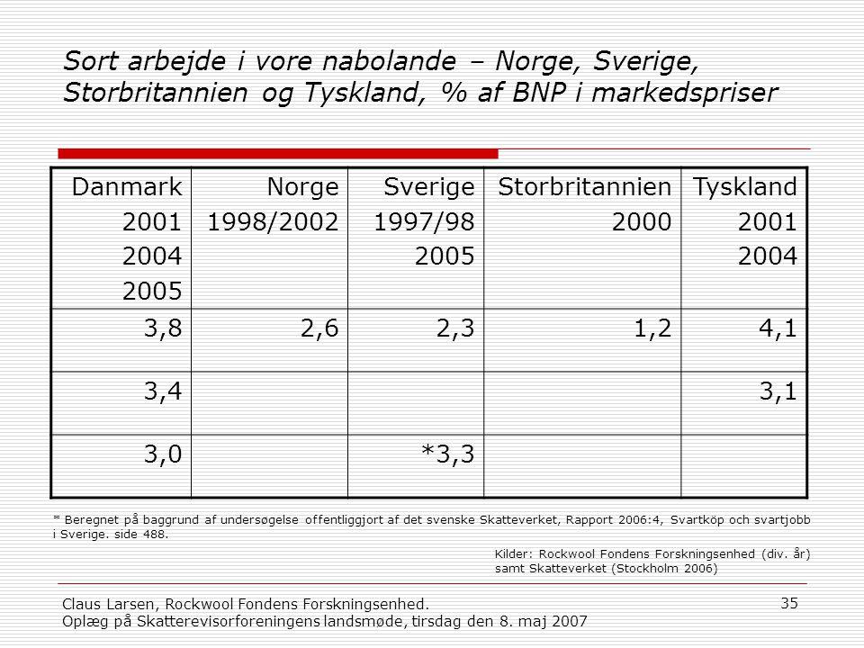 Sort arbejde i vore nabolande – Norge, Sverige, Storbritannien og Tyskland, % af BNP i markedspriser