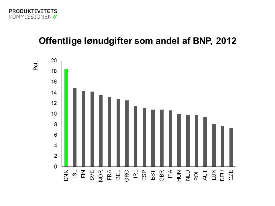 Offentlige lønudgifter som andel af BNP, 2012