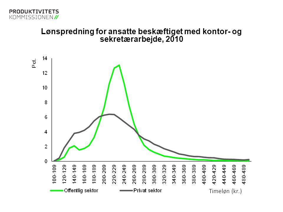 Lønspredning for ansatte beskæftiget med kontor- og sekretærarbejde, 2010