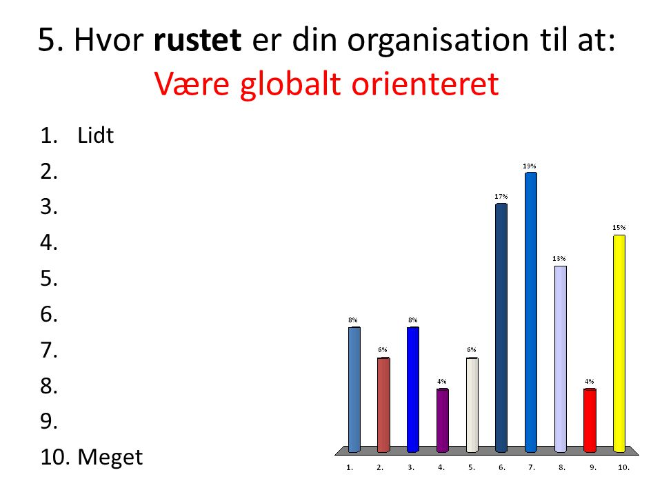 5. Hvor rustet er din organisation til at: Være globalt orienteret