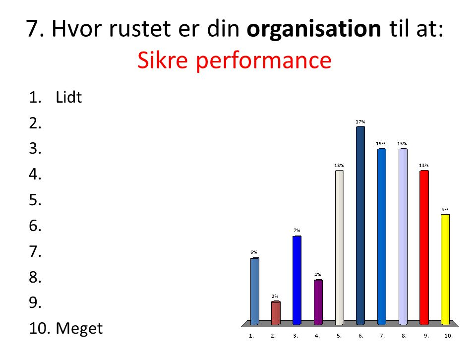 7. Hvor rustet er din organisation til at: Sikre performance