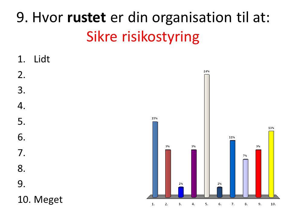 9. Hvor rustet er din organisation til at: Sikre risikostyring