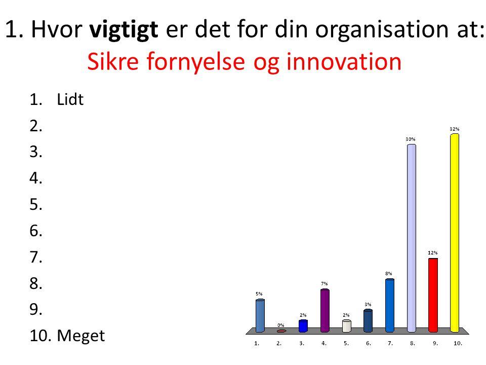 1. Hvor vigtigt er det for din organisation at: Sikre fornyelse og innovation