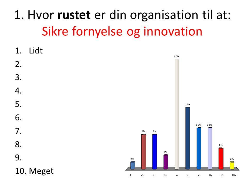 1. Hvor rustet er din organisation til at: Sikre fornyelse og innovation