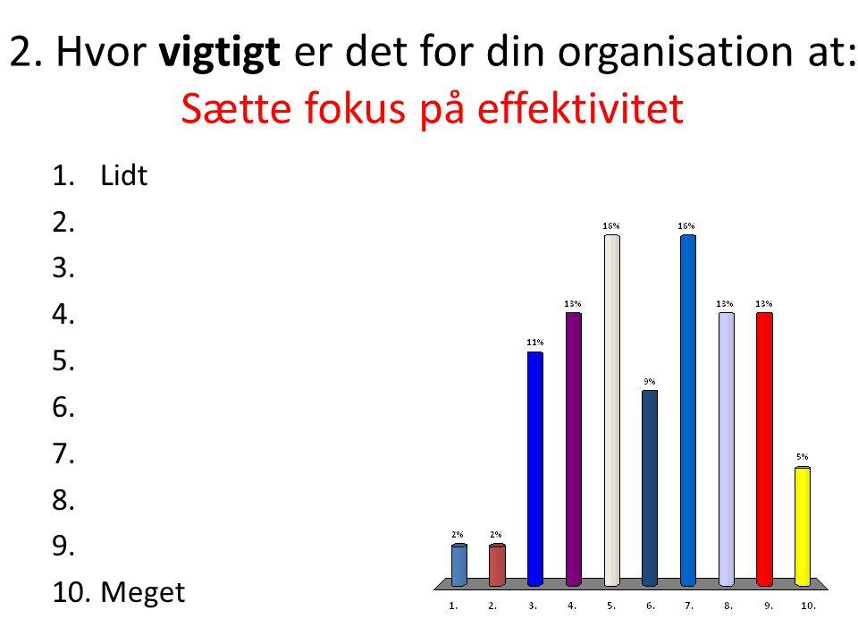 2. Hvor vigtigt er det for din organisation at: Sætte fokus på effektivitet