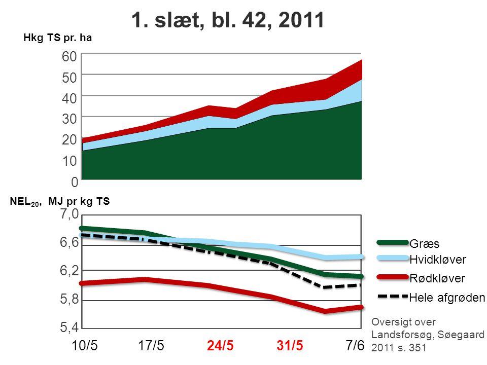 1. slæt, bl. 42, 2011 Hkg TS pr. ha. 60. 50. 40. 30. 20. 10. NEL20, MJ pr kg TS. 7,0. 6,6.