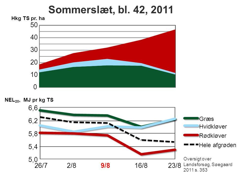 Sommerslæt, bl. 42, 2011 Hkg TS pr. ha. 50. 40. 30. 20. 10. NEL20, MJ pr kg TS. 6,6. Græs.