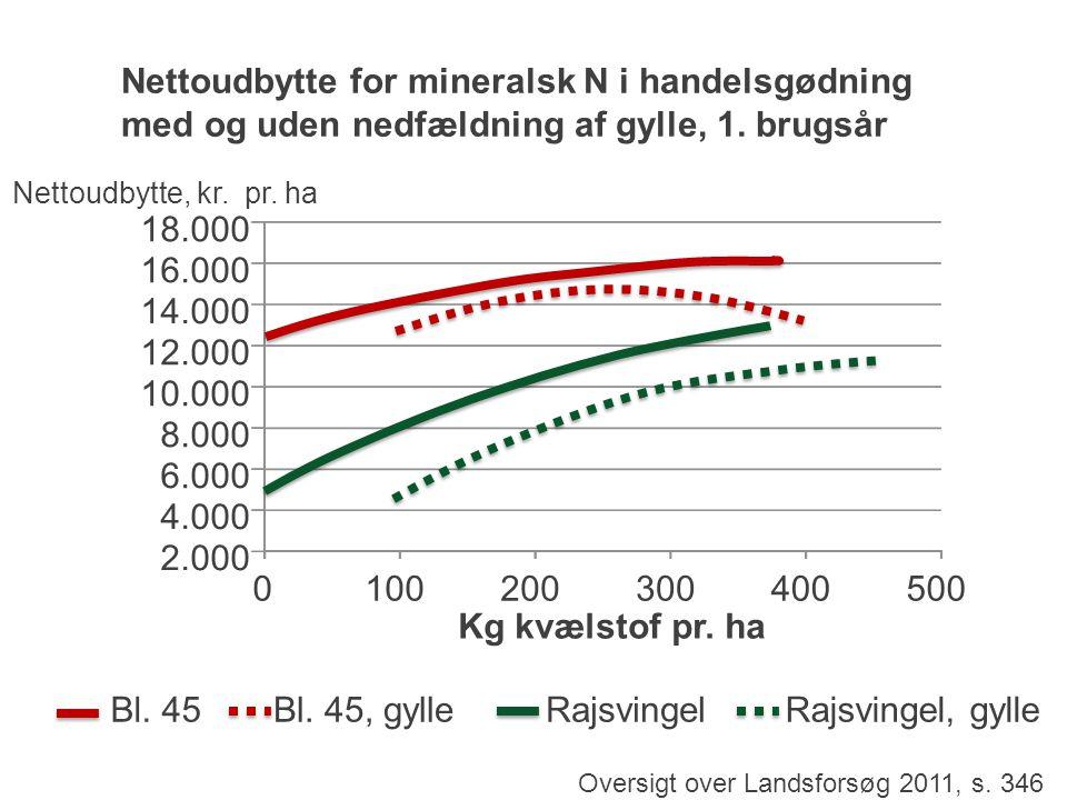 Nettoudbytte for mineralsk N i handelsgødning med og uden nedfældning af gylle, 1. brugsår