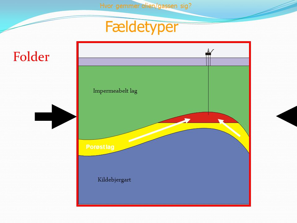 Fældetyper Folder Hvor gemmer olien/gassen sig Impermeabelt lag