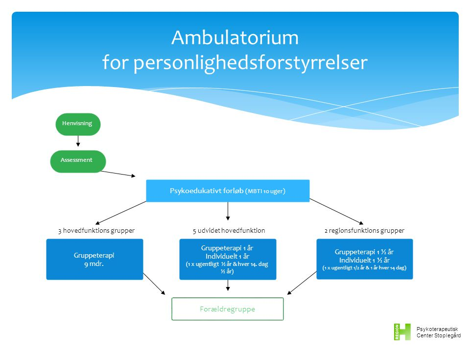 Ambulatorium for personlighedsforstyrrelser