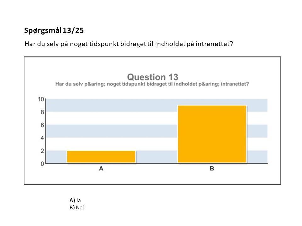 Spørgsmål 13/25 Har du selv på noget tidspunkt bidraget til indholdet på intranettet A) Ja B) Nej