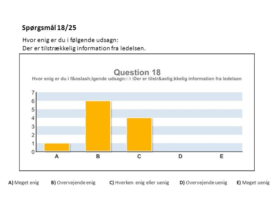 Spørgsmål 18/25 Hvor enig er du i følgende udsagn: