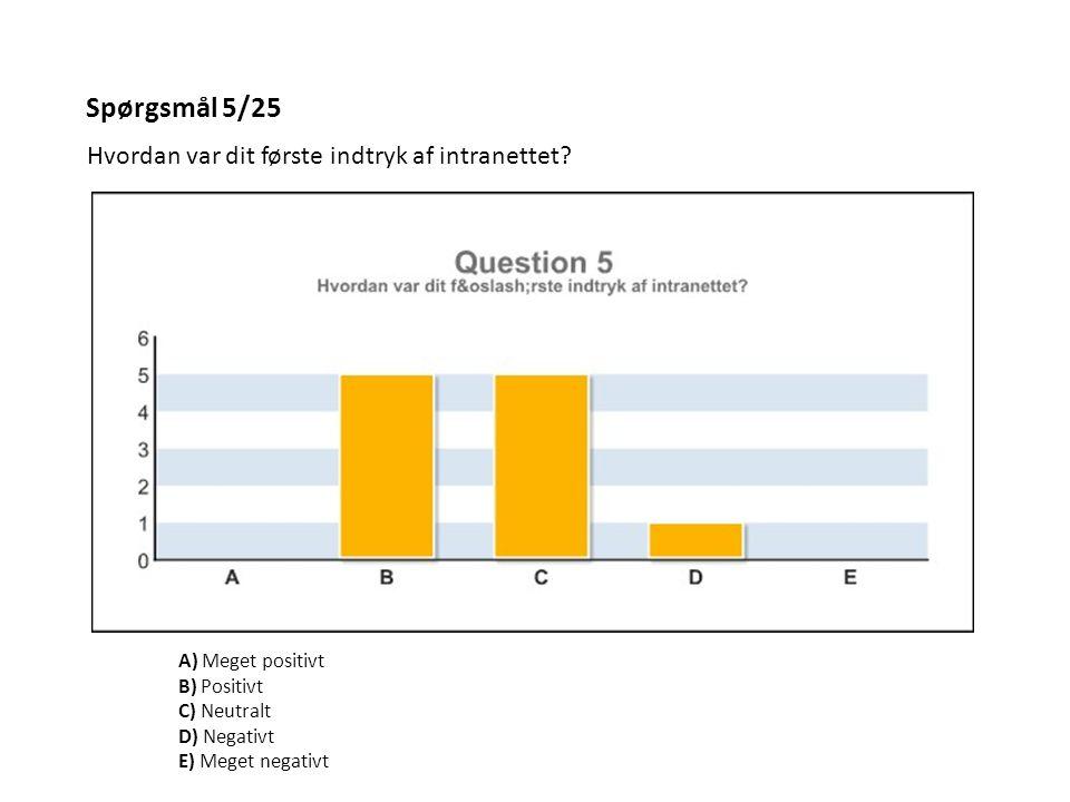 Spørgsmål 5/25 Hvordan var dit første indtryk af intranettet