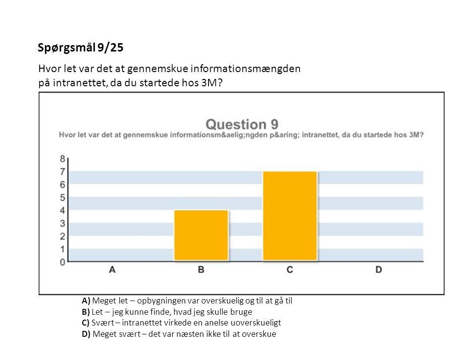 Spørgsmål 9/25 Hvor let var det at gennemskue informationsmængden