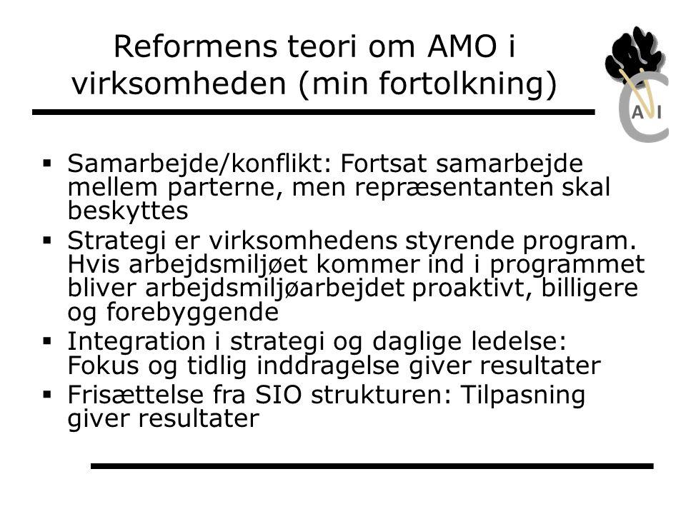 Reformens teori om AMO i virksomheden (min fortolkning)