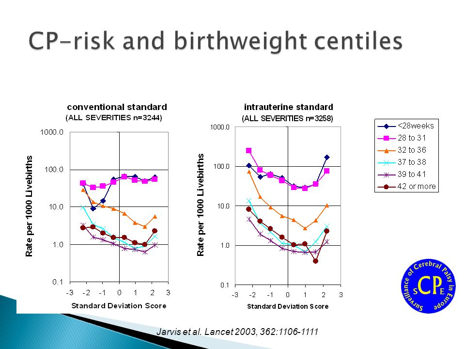 CP-risk and birthweight centiles