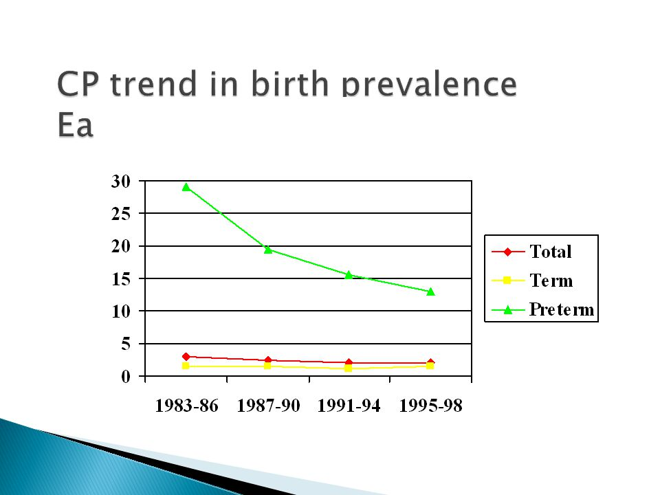 CP trend in birth prevalence East Denmark