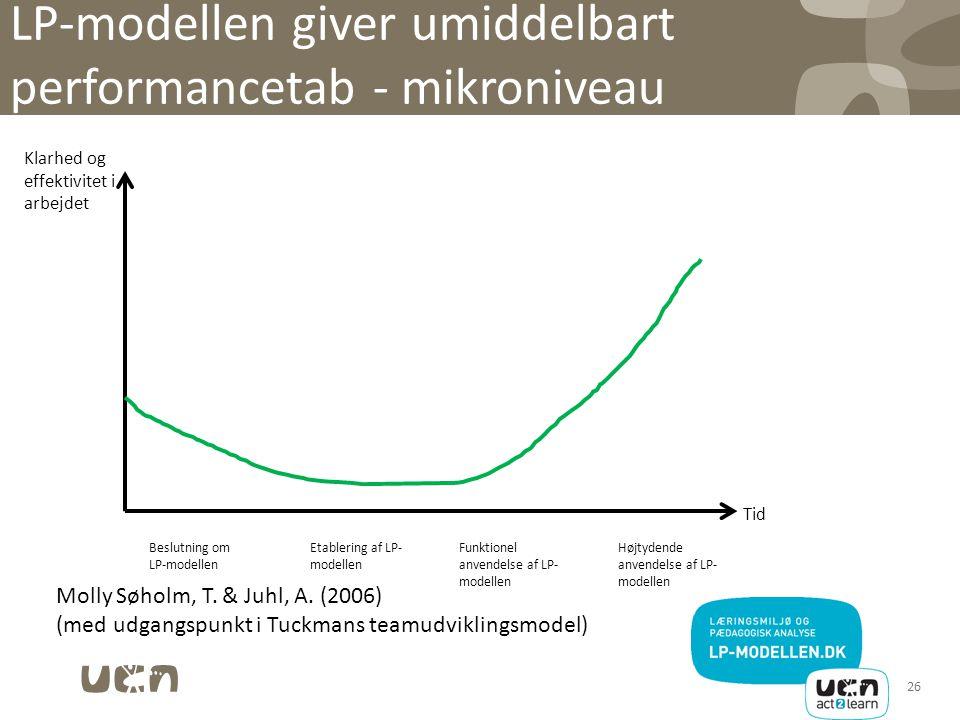 LP-modellen giver umiddelbart performancetab - mikroniveau