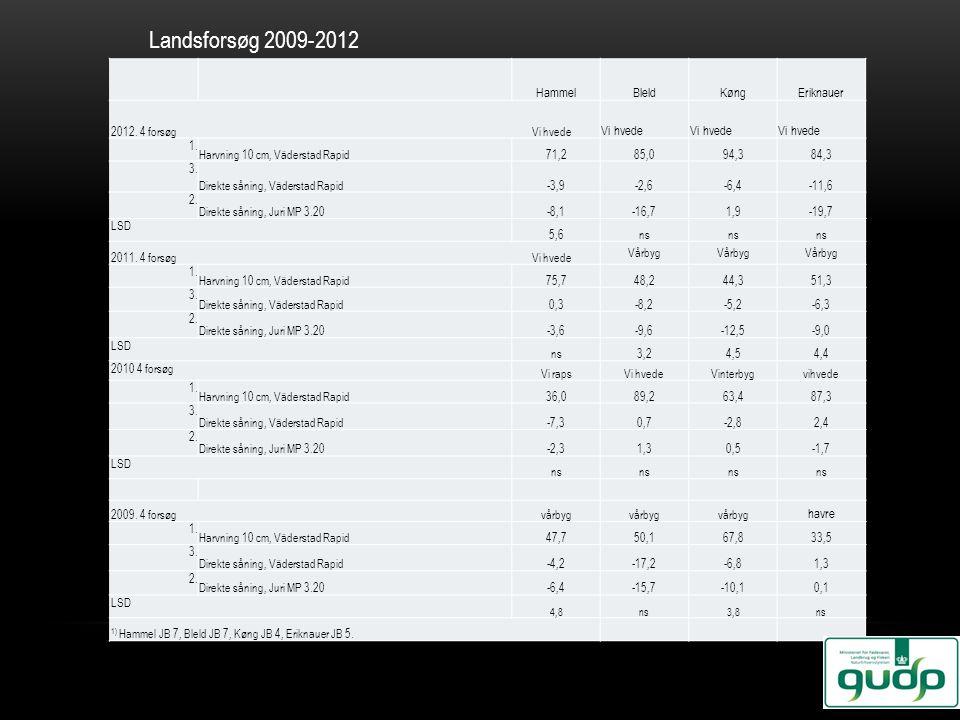 Landsforsøg 2009-2012 Hammel Bleld Køng Eriknauer Vi hvede havre