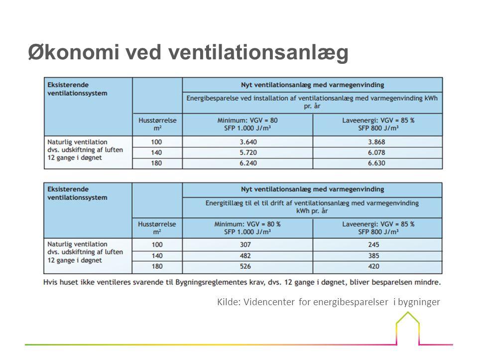Økonomi ved ventilationsanlæg