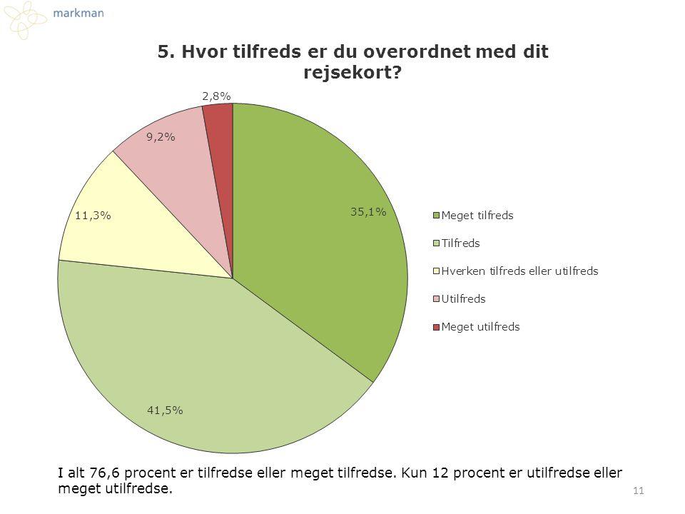 I alt 76,6 procent er tilfredse eller meget tilfredse
