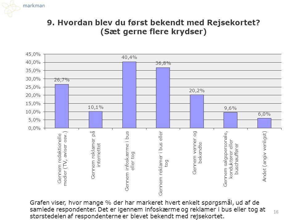 Grafen viser, hvor mange % der har markeret hvert enkelt spørgsmål, ud af de samlede respondenter.
