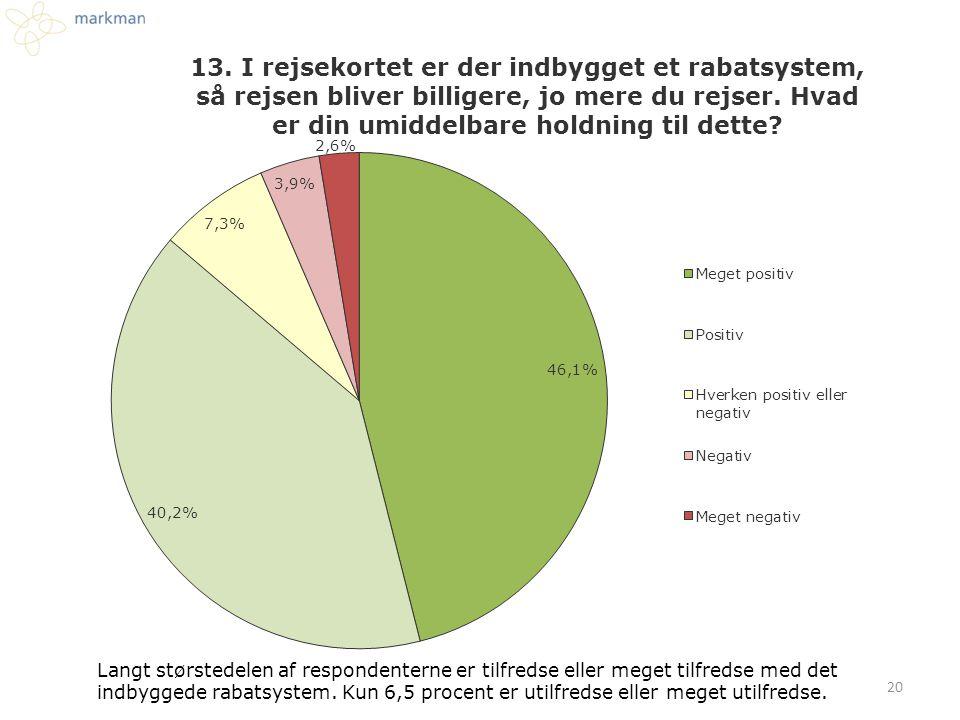 Langt størstedelen af respondenterne er tilfredse eller meget tilfredse med det indbyggede rabatsystem.