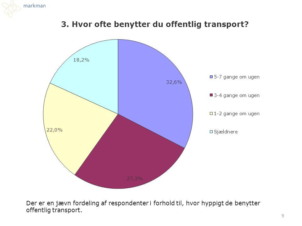 Der er en jævn fordeling af respondenter i forhold til, hvor hyppigt de benytter offentlig transport.
