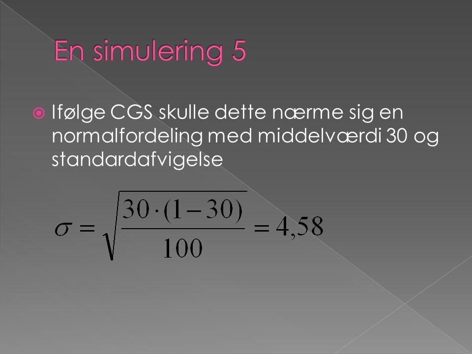 En simulering 5 Ifølge CGS skulle dette nærme sig en normalfordeling med middelværdi 30 og standardafvigelse.